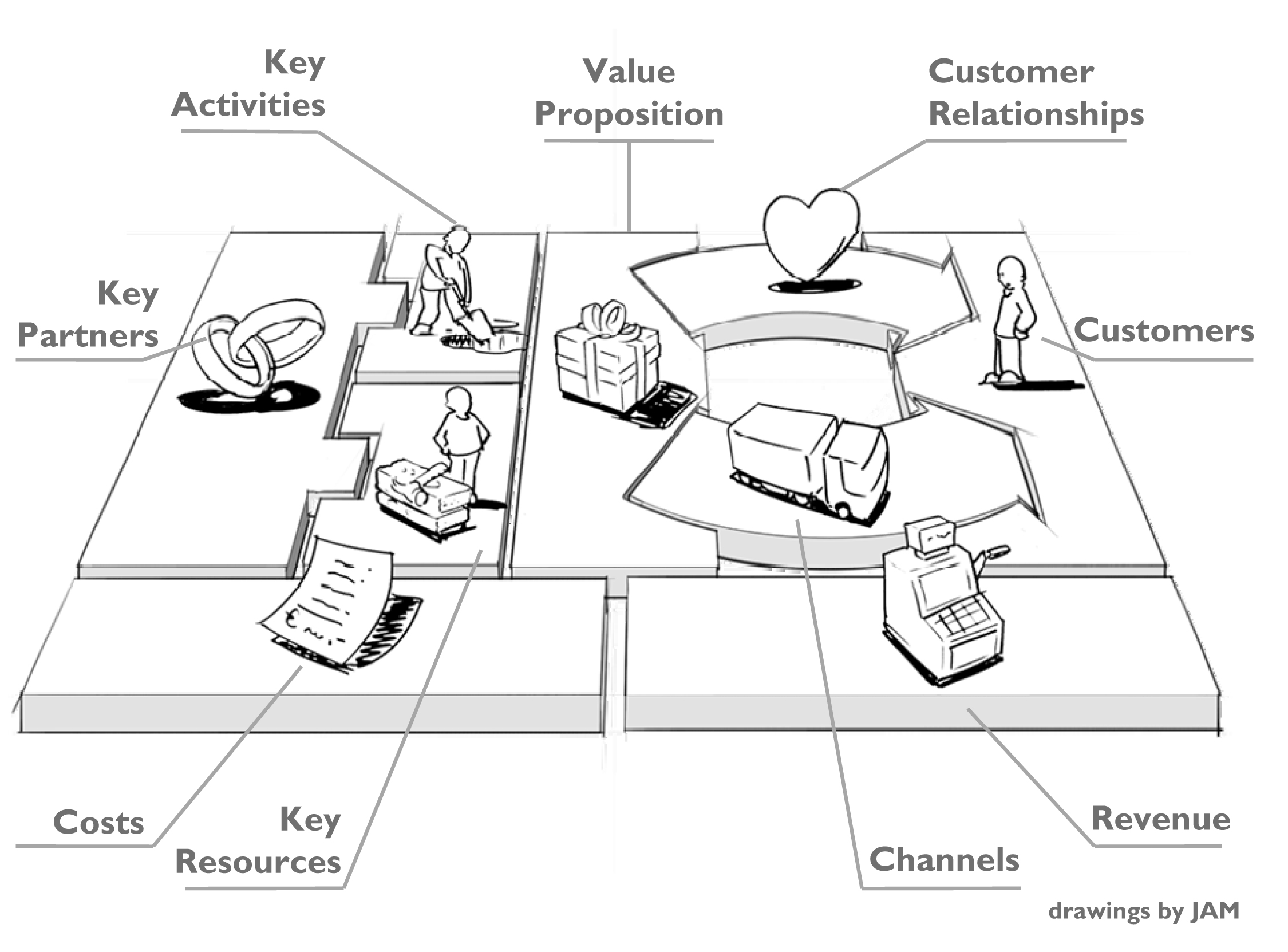 Quality Management System Canvas